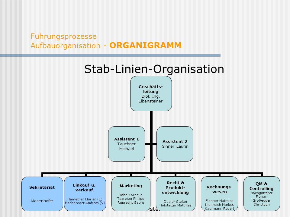 Eibensteiner 2008 Führungsprozesse Aufbauorganisation - ORGANIGRAMM Stab-Linien-Organisation Geschäfts- leitung Dipl. Ing. Eibensteiner Einkauf u. Ver