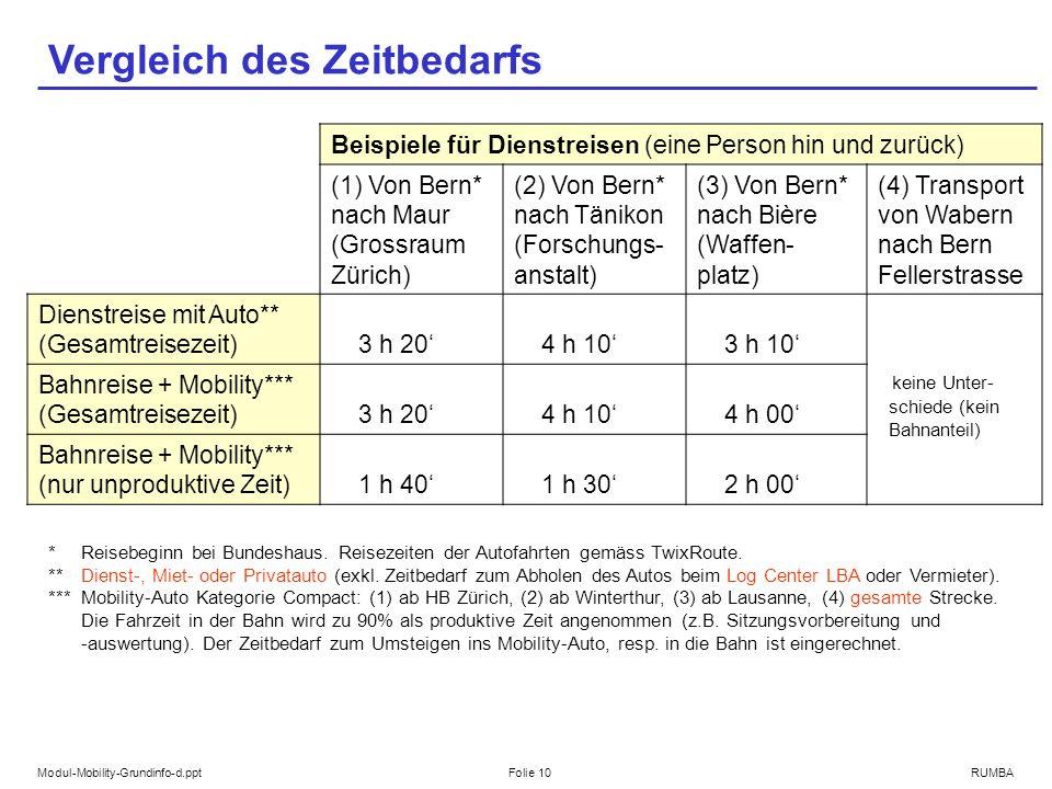 Modul-Mobility-Grundinfo-d.pptFolie 10RUMBA Vergleich des Zeitbedarfs Beispiele für Dienstreisen (eine Person hin und zurück) (1) Von Bern* nach Maur (Grossraum Zürich) (2) Von Bern* nach Tänikon (Forschungs- anstalt) (3) Von Bern* nach Bière (Waffen- platz) (4) Transport von Wabern nach Bern Fellerstrasse Dienstreise mit Auto** (Gesamtreisezeit) 3 h 20 4 h 10 3 h 10 keine Unter- schiede (kein Bahnanteil) Bahnreise + Mobility*** (Gesamtreisezeit) 3 h 20 4 h 10 4 h 00 Bahnreise + Mobility*** (nur unproduktive Zeit) 1 h 40 1 h 30 2 h 00 *Reisebeginn bei Bundeshaus.