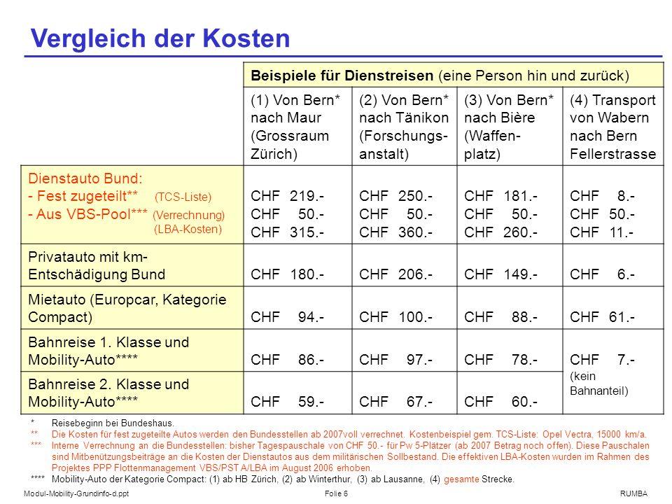 Modul-Mobility-Grundinfo-d.pptFolie 6RUMBA Vergleich der Kosten Beispiele für Dienstreisen (eine Person hin und zurück) (1) Von Bern* nach Maur (Grossraum Zürich) (2) Von Bern* nach Tänikon (Forschungs- anstalt) (3) Von Bern* nach Bière (Waffen- platz) (4) Transport von Wabern nach Bern Fellerstrasse Dienstauto Bund: - Fest zugeteilt** (TCS-Liste) - Aus VBS-Pool*** (Verrechnung) (LBA-Kosten) CHF 219.- CHF 50.- CHF 315.- CHF 250.- CHF 50.- CHF 360.- CHF 181.- CHF 50.- CHF 260.- CHF 8.- CHF 50.- CHF 11.- Privatauto mit km- Entschädigung BundCHF 180.-CHF 206.-CHF 149.-CHF 6.- Mietauto (Europcar, Kategorie Compact)CHF 94.-CHF 100.-CHF 88.-CHF 61.- Bahnreise 1.