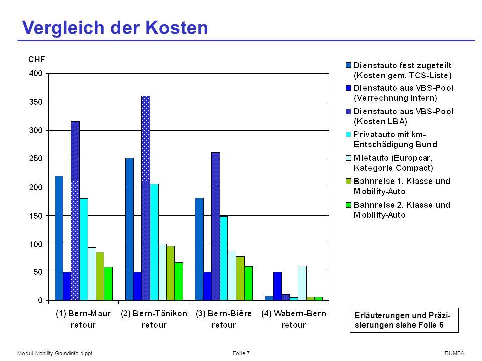 Modul-Mobility-Grundinfo-d.pptFolie 7RUMBA Vergleich der Kosten CHF Erläuterungen und Präzi- sierungen siehe Folie 6