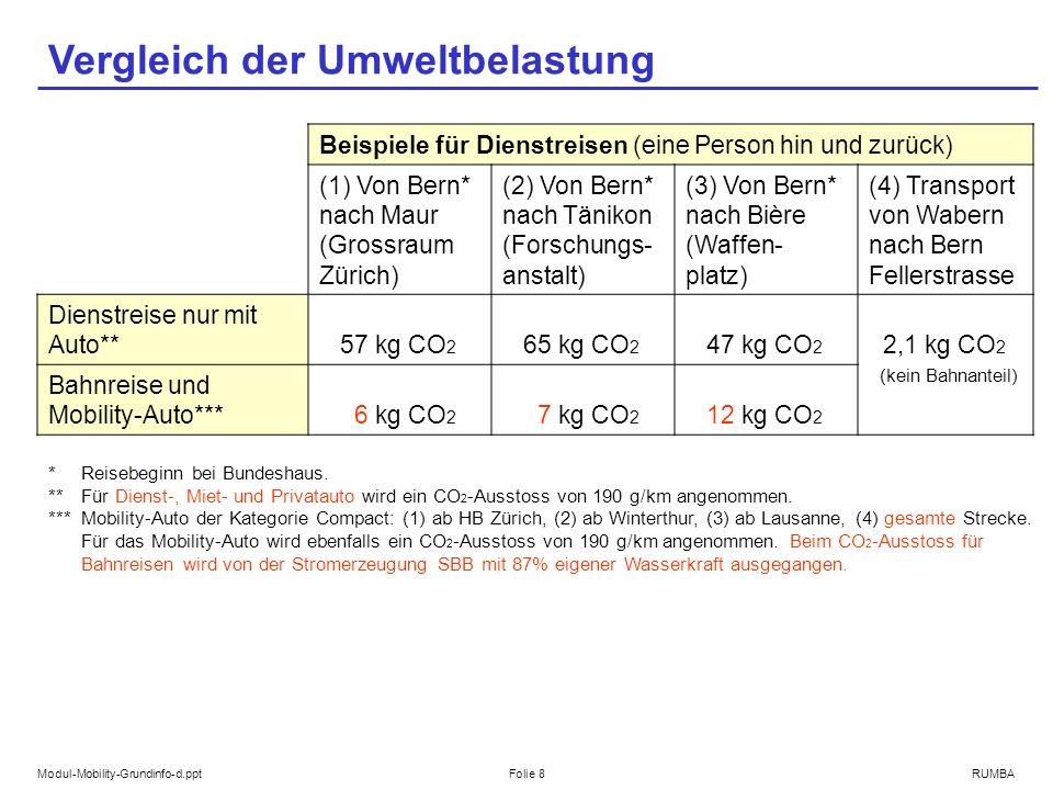 Modul-Mobility-Grundinfo-d.pptFolie 8RUMBA Vergleich der Umweltbelastung Beispiele für Dienstreisen (eine Person hin und zurück) (1) Von Bern* nach Maur (Grossraum Zürich) (2) Von Bern* nach Tänikon (Forschungs- anstalt) (3) Von Bern* nach Bière (Waffen- platz) (4) Transport von Wabern nach Bern Fellerstrasse Dienstreise nur mit Auto** 57 kg CO 2 65 kg CO 2 47 kg CO 2 2,1 kg CO 2 (kein Bahnanteil) Bahnreise und Mobility-Auto*** 6 kg CO 2 7 kg CO 2 12 kg CO 2 *Reisebeginn bei Bundeshaus.