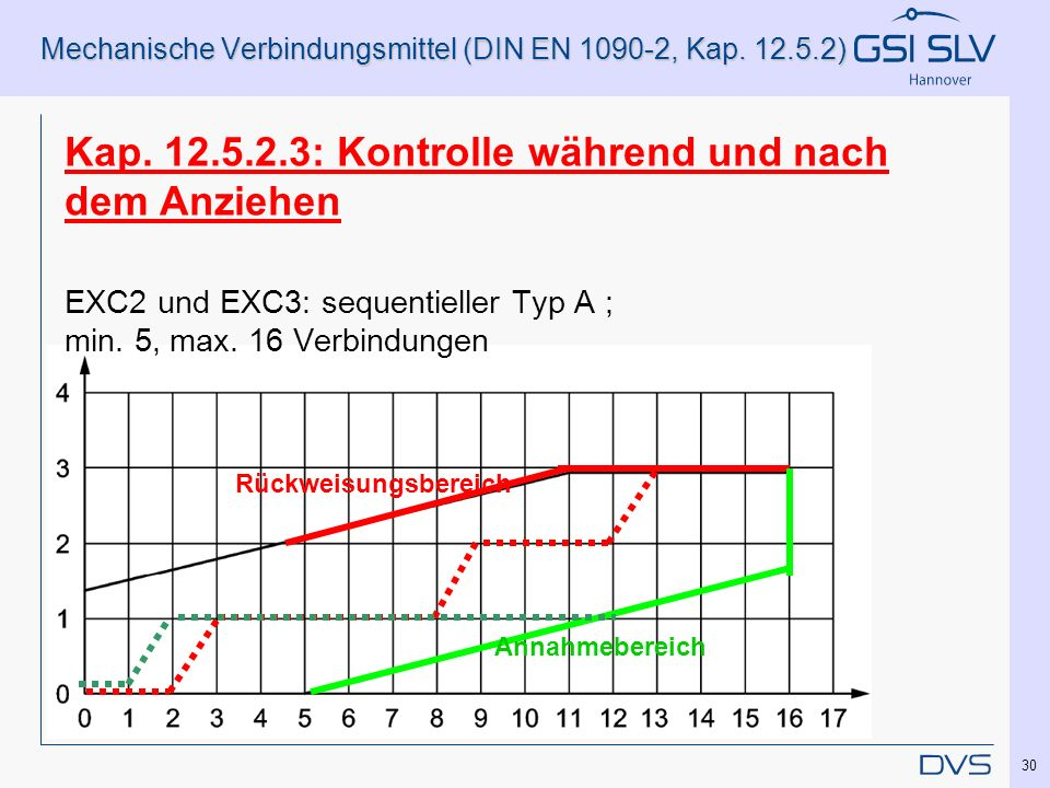 Mechanische Verbindungsmittel (DIN EN 1090-2, Kap. 12.5.2) Rückweisungsbereich Annahmebereich Kap. 12.5.2.3: Kontrolle während und nach dem Anziehen E