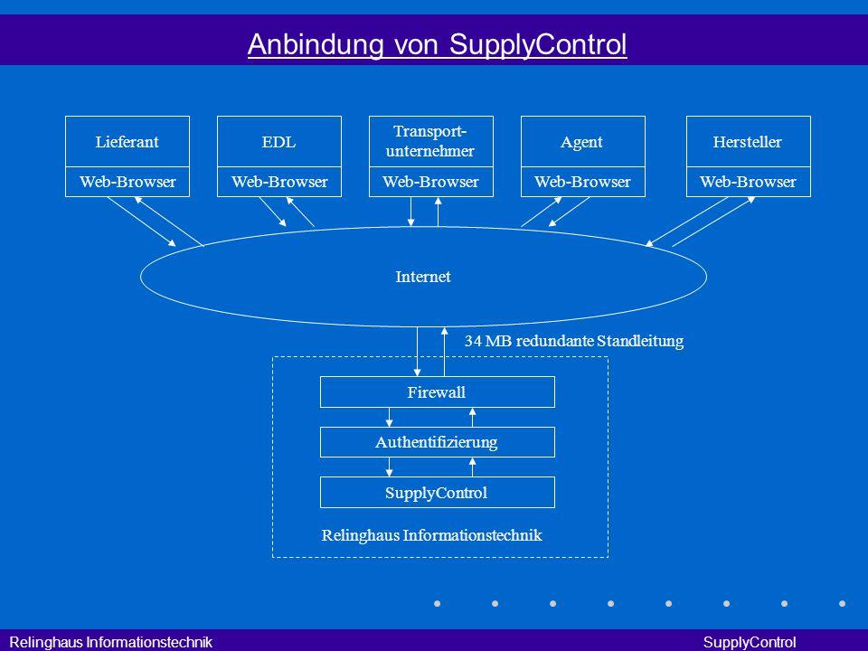 Relinghaus Informationstechnik SupplyControl Anbindung von SupplyControl LieferantEDL Transport- unternehmer HerstellerAgent Firewall Authentifizierun