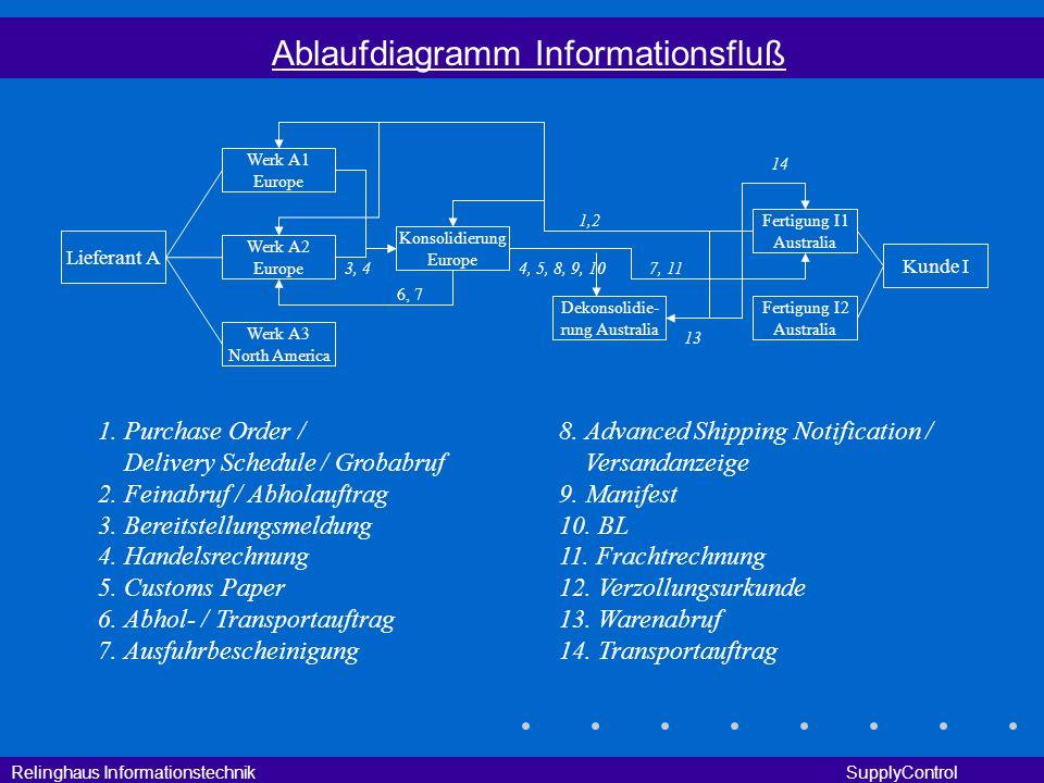 Relinghaus Informationstechnik SupplyControl Ablaufdiagramm Informationsfluß Lieferant A Werk A1 Europe Werk A3 North America Werk A2 Europe Kunde I F
