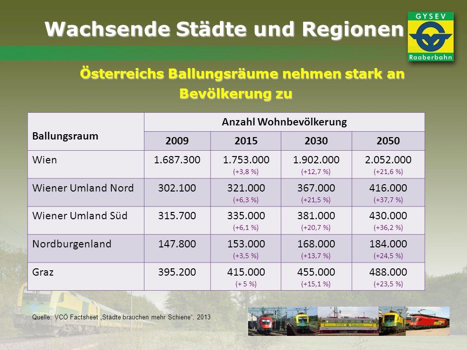 Wachsende Städte und Regionen Österreichs Ballungsräume nehmen stark an Bevölkerung zu Bevölkerung zu Ballungsraum Anzahl Wohnbevölkerung 200920152030