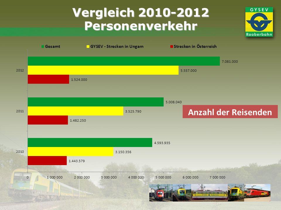 Vergleich 2010-2012 Personenverkehr Anzahl der Reisenden