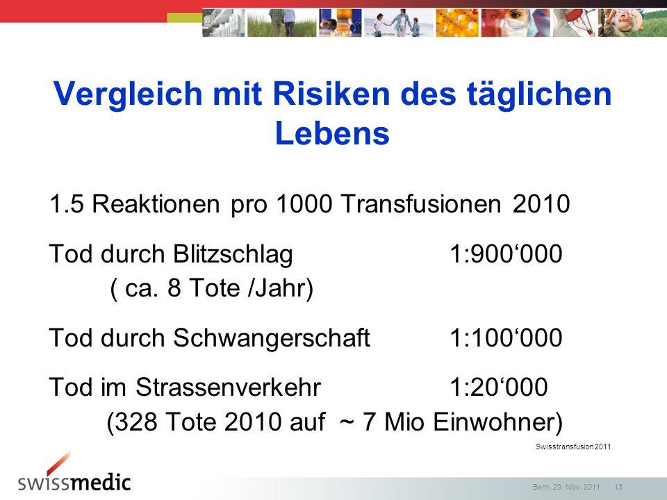 Swisstransfusion 2011 Vergleich mit Risiken des täglichen Lebens 1.5 Reaktionen pro 1000 Transfusionen 2010 Tod durch Blitzschlag 1:900000 ( ca. 8 Tot