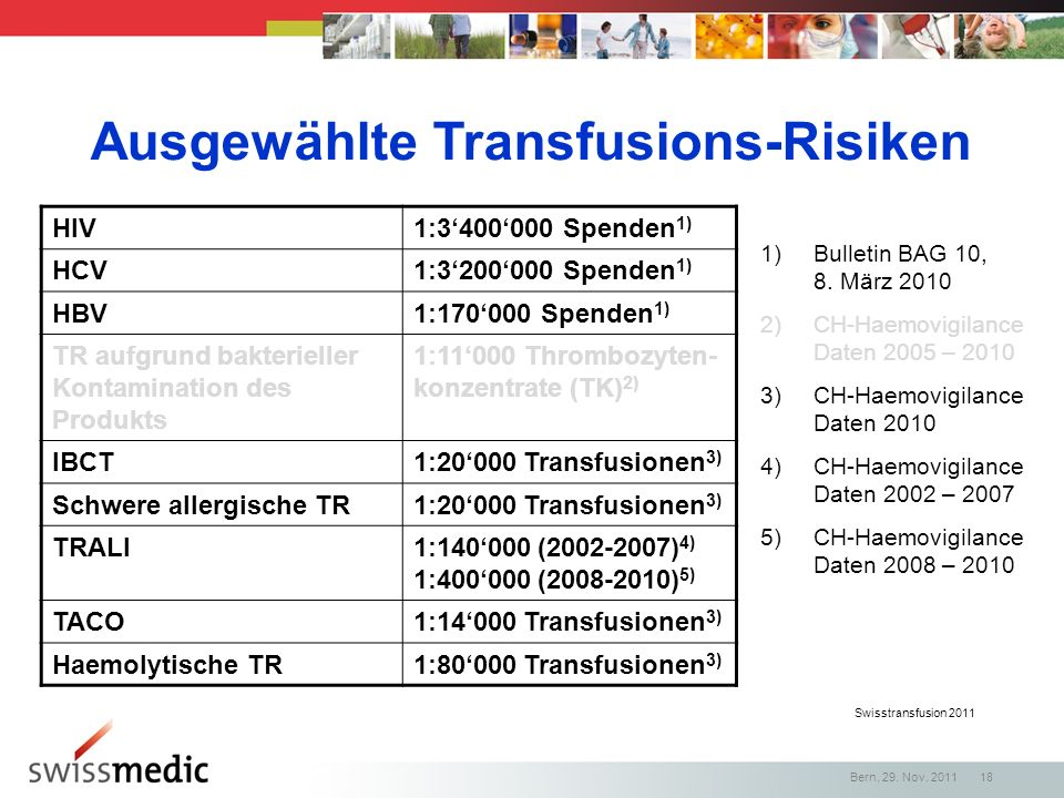 Swisstransfusion 2011 Ausgewählte Transfusions-Risiken HIV1:3400000 Spenden 1) HCV1:3200000 Spenden 1) HBV1:170000 Spenden 1) TR aufgrund bakterieller