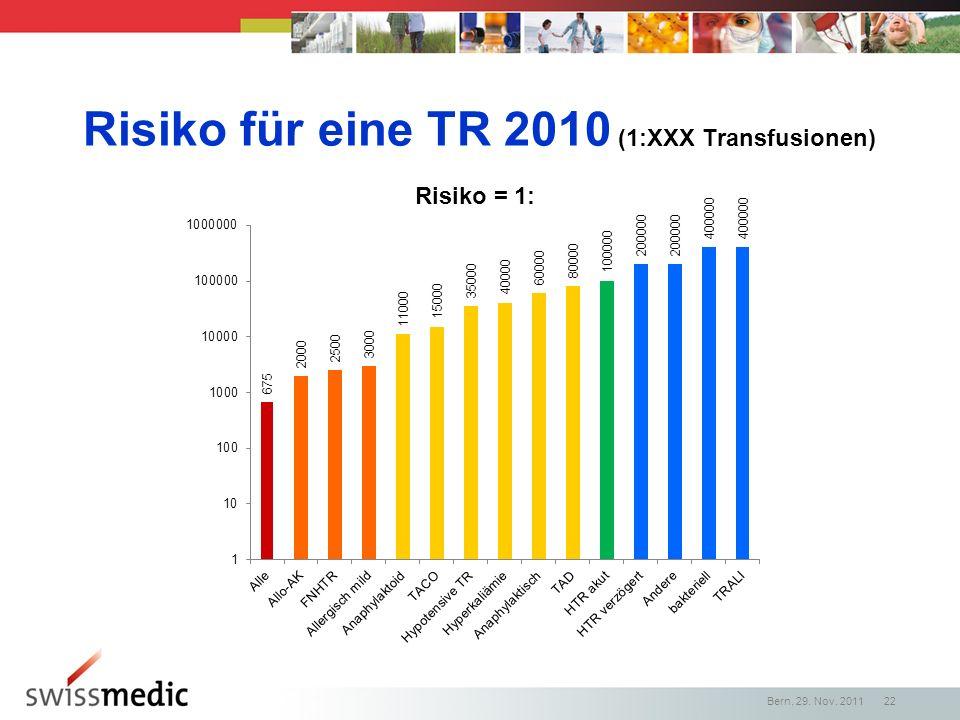 Risiko für eine TR 2010 (1:XXX Transfusionen) Bern, 29. Nov. 2011 22