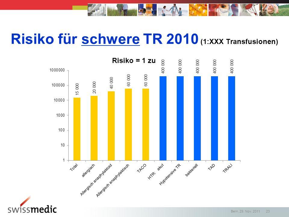 Risiko für schwere TR 2010 (1:XXX Transfusionen) Bern, 29. Nov. 2011 23