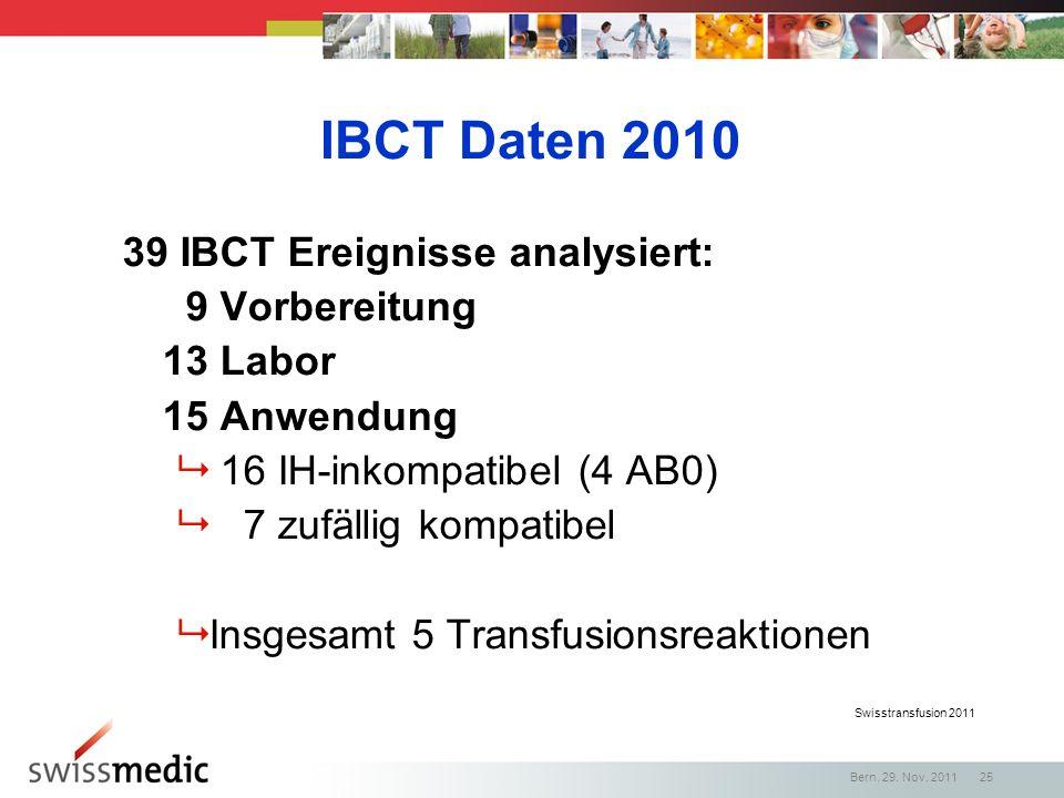 Swisstransfusion 2011 IBCT Daten 2010 39 IBCT Ereignisse analysiert: 9 Vorbereitung 13 Labor 15 Anwendung 16 IH-inkompatibel (4 AB0) 7 zufällig kompat