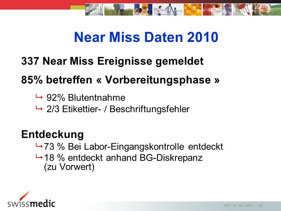 Near Miss Daten 2010 337 Near Miss Ereignisse gemeldet 85% betreffen « Vorbereitungsphase » 92% Blutentnahme 2/3 Etikettier- / Beschriftungsfehler Ent