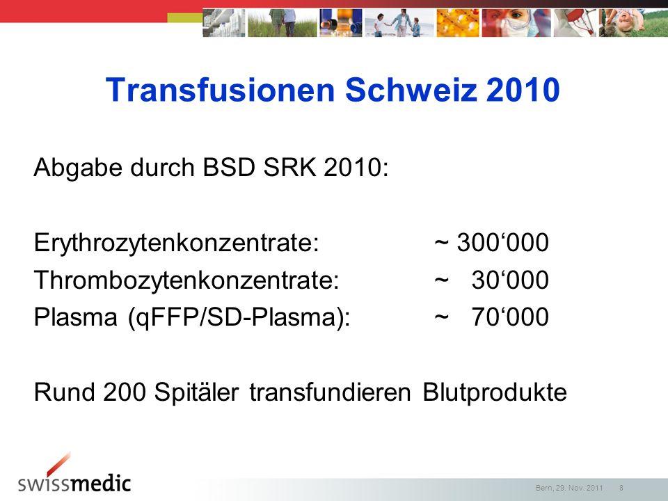 Bern, 29. Nov. 2011 8 Transfusionen Schweiz 2010 Abgabe durch BSD SRK 2010: Erythrozytenkonzentrate:~ 300000 Thrombozytenkonzentrate:~ 30000 Plasma (q