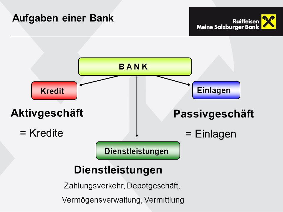Aufgaben einer Bank Aktivgeschäft = Kredite B A N K Kredit Einlagen Passivgeschäft = Einlagen Dienstleistungen Zahlungsverkehr, Depotgeschäft, Vermögensverwaltung, Vermittlung Dienstleistungen