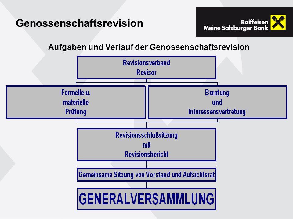 Genossenschaftsrevision Aufgaben und Verlauf der Genossenschaftsrevision