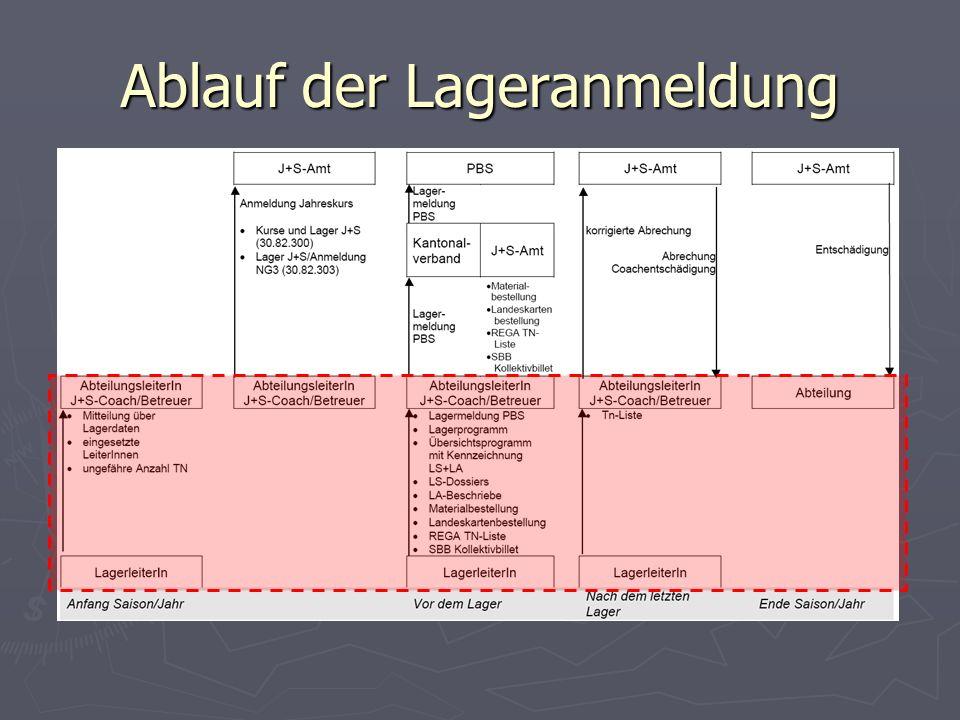 REGA Anmeldung Angaben des Lagerleiters (Hauptleiter) und Lagerdaten Unterschrift - wird immer wieder vergessen!
