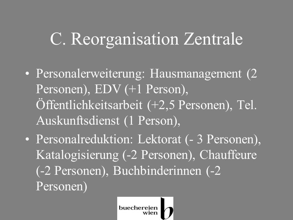 C. Reorganisation Zentrale Personalerweiterung: Hausmanagement (2 Personen), EDV (+1 Person), Öffentlichkeitsarbeit (+2,5 Personen), Tel. Auskunftsdie