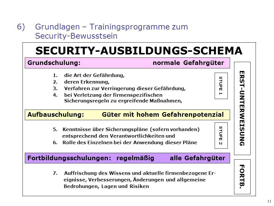 11 6) Grundlagen – Trainingsprogramme zum Security-Bewusstsein SECURITY-AUSBILDUNGS-SCHEMA 1.die Art der Gefährdung, 2.deren Erkennung, 3.Verfahren zu