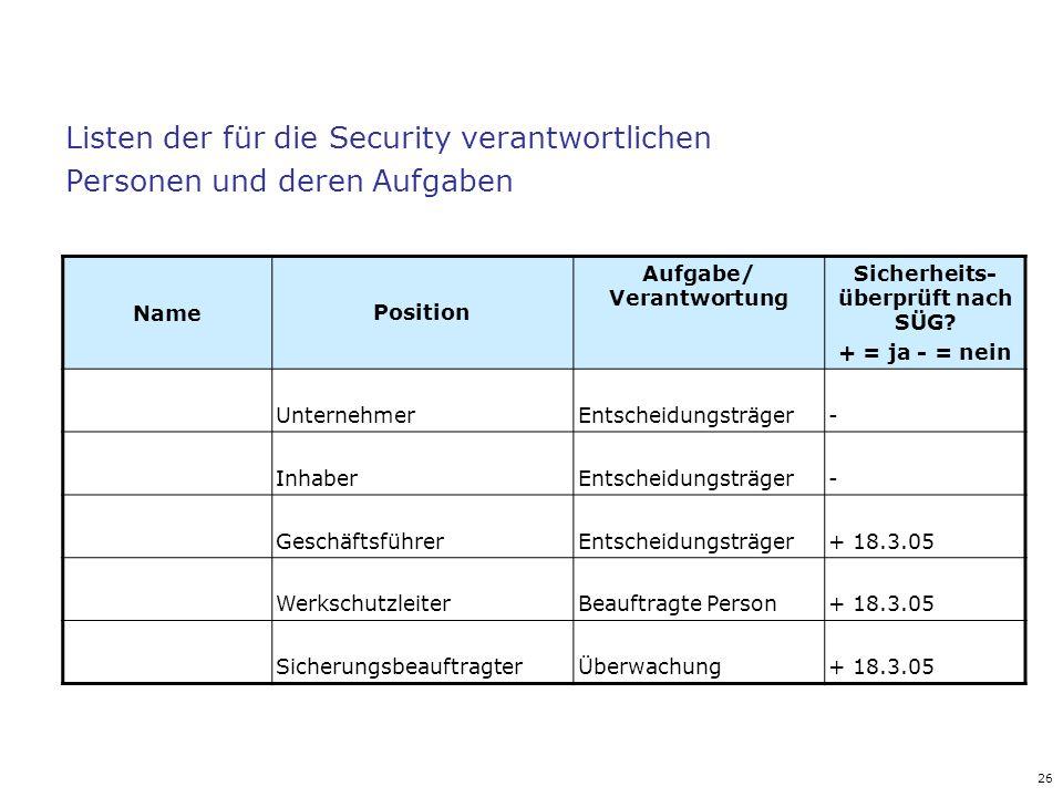 26 Listen der für die Security verantwortlichen Personen und deren Aufgaben NamePosition Aufgabe/ Verantwortung Sicherheits- überprüft nach SÜG? + = j