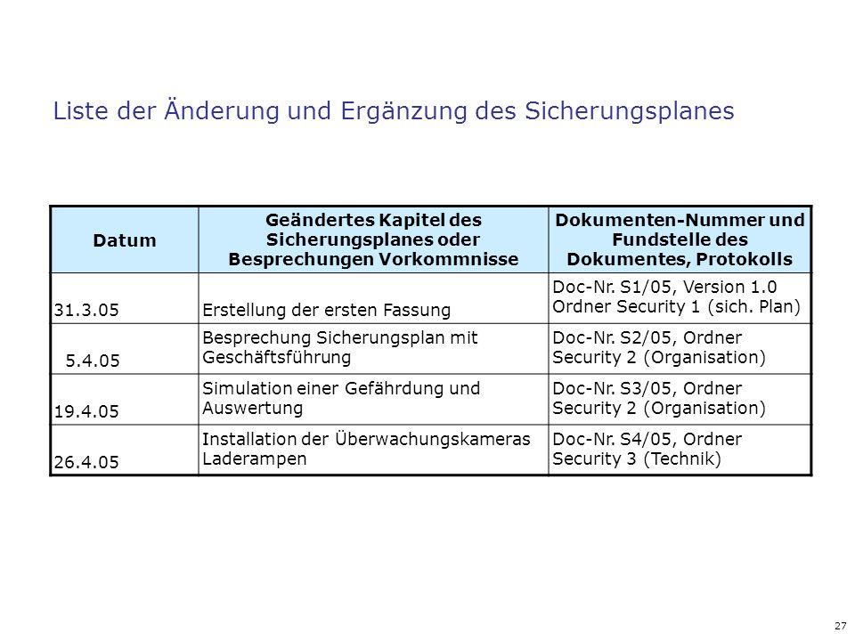27 Liste der Änderung und Ergänzung des Sicherungsplanes Datum Geändertes Kapitel des Sicherungsplanes oder Besprechungen Vorkommnisse Dokumenten-Numm