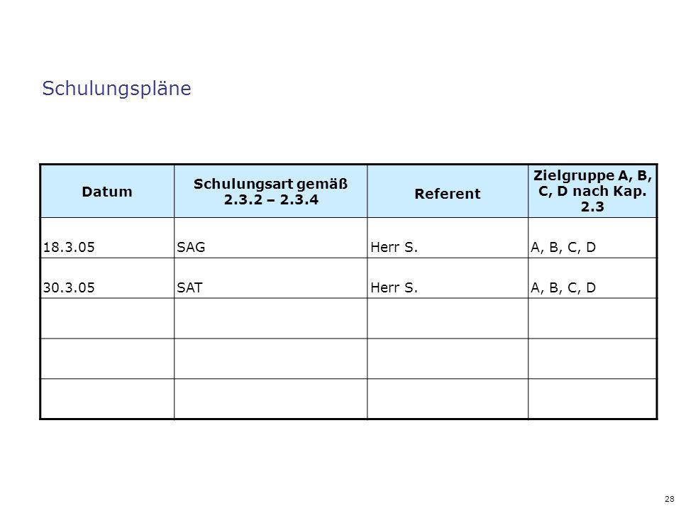 28 Schulungspläne Datum Schulungsart gemäß 2.3.2 – 2.3.4 Referent Zielgruppe A, B, C, D nach Kap. 2.3 18.3.05SAGHerr S.A, B, C, D 30.3.05SATHerr S.A,