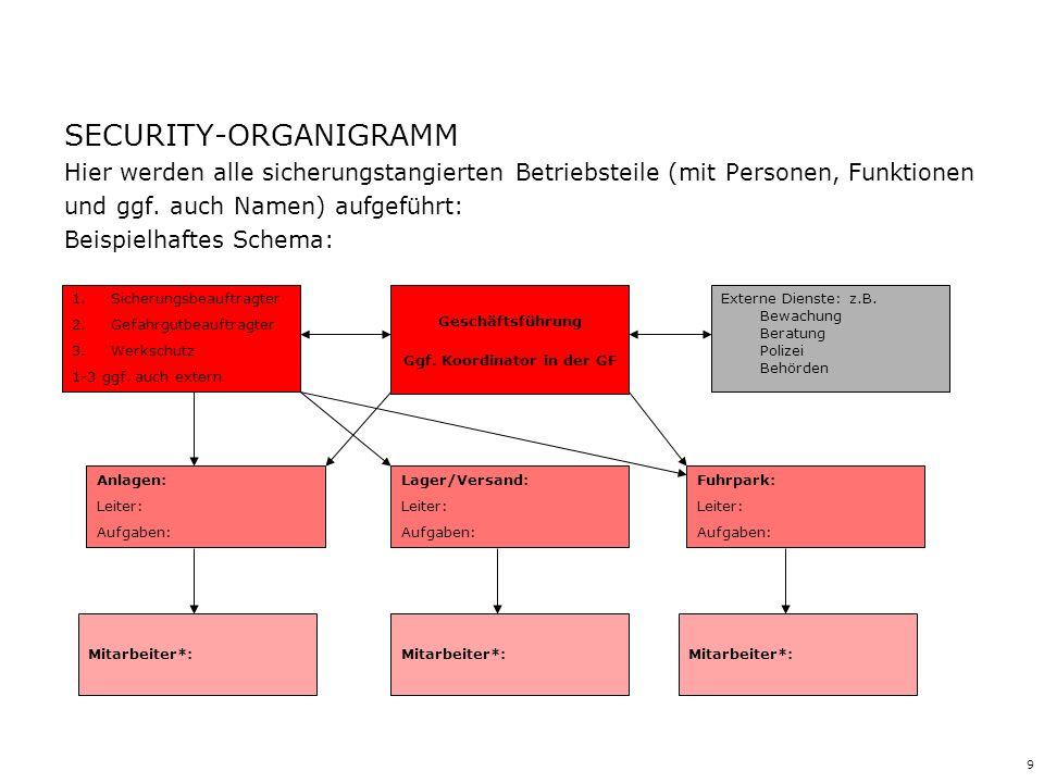 9 SECURITY-ORGANIGRAMM Hier werden alle sicherungstangierten Betriebsteile (mit Personen, Funktionen und ggf. auch Namen) aufgeführt: Beispielhaftes S