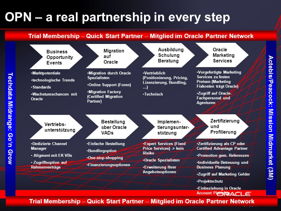 Slide 1 OPN – a real partnership in every step Business Opportunity Events Migration auf Oracle Ausbildung Schulung Beratung Oracle Marketing Services