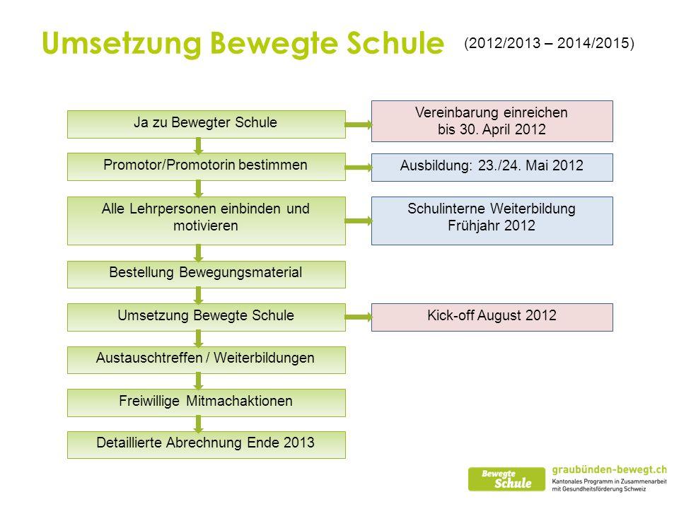 Umsetzung Bewegte Schule (2012/2013 – 2014/2015) Ja zu Bewegter Schule Promotor/Promotorin bestimmen Ausbildung: 23./24. Mai 2012 Alle Lehrpersonen ei
