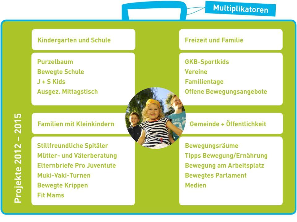 Umsetzung Bewegte Schule (2012/2013 – 2014/2015) Ja zu Bewegter Schule Promotor/Promotorin bestimmen Ausbildung: 23./24.