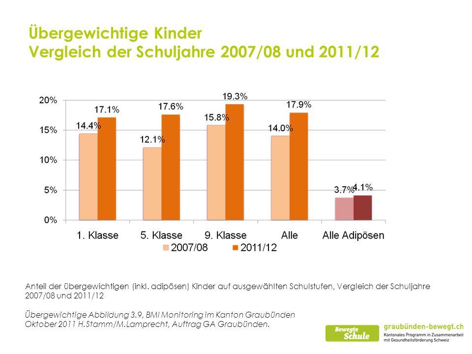 Übergewichtige Kinder Vergleich der Schuljahre 2007/08 und 2011/12 Anteil der übergewichtigen (inkl. adipösen) Kinder auf ausgewählten Schulstufen, Ve