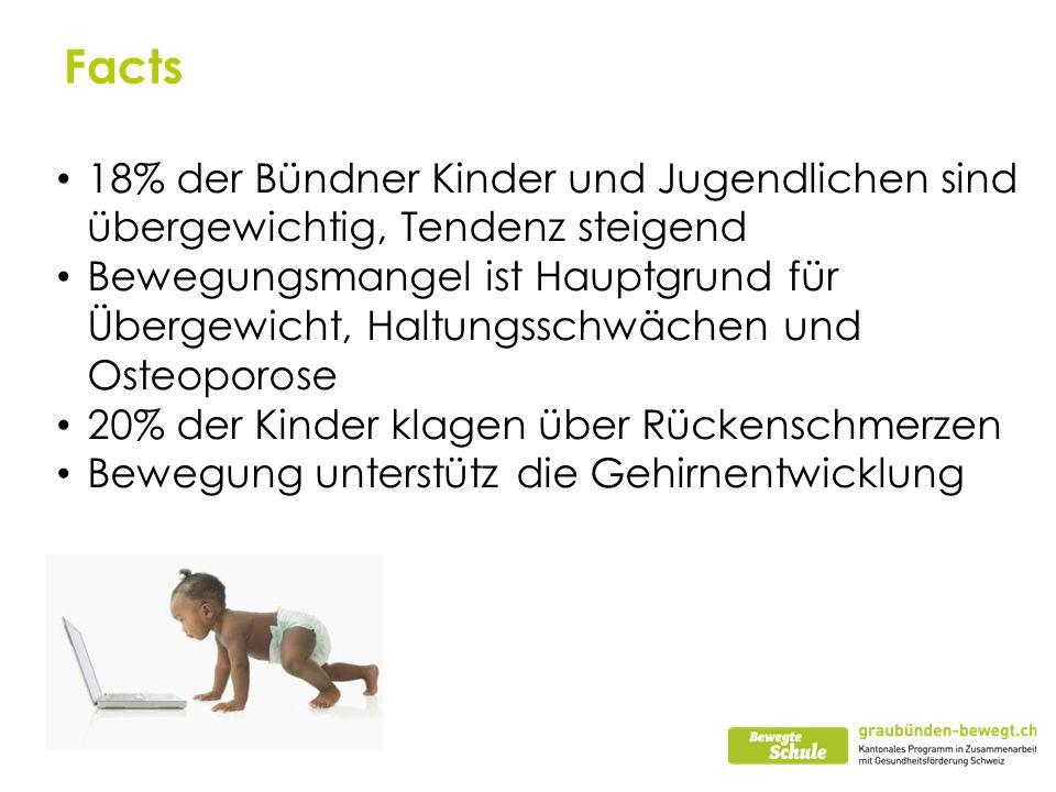 Facts 18% der Bündner Kinder und Jugendlichen sind übergewichtig, Tendenz steigend Bewegungsmangel ist Hauptgrund für Übergewicht, Haltungsschwächen u