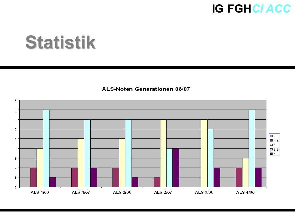 IG FGHCI ACCStatistik