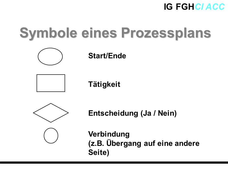 IG FGHCI ACC Symbole eines Prozessplans Start/Ende Tätigkeit Entscheidung (Ja / Nein) Verbindung (z.B. Übergang auf eine andere Seite)