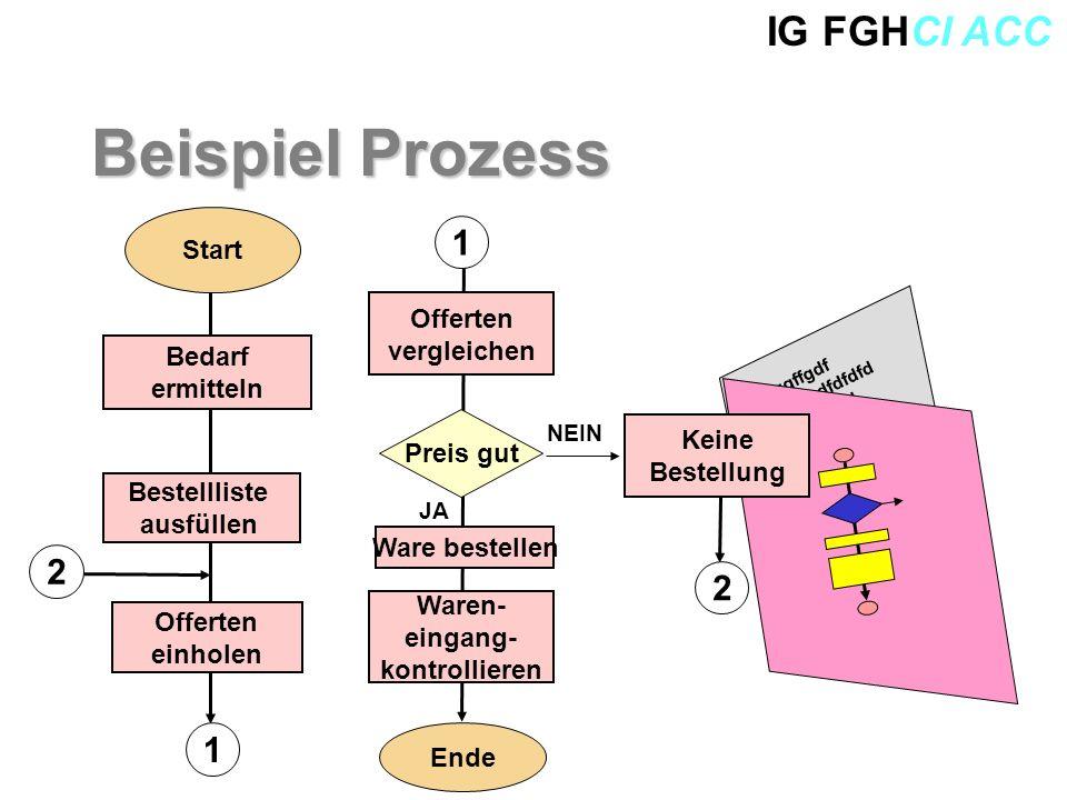 IG FGHCI ACC Beispiel Prozess Preis gut Offerten vergleichen 1 Ware bestellen Waren- eingang- kontrollieren Offerten einholen NEIN JA Sgsfgggffgdf Dfd