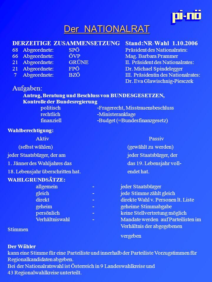 Der NATIONALRAT DERZEITIGE ZUSAMMENSETZUNGStand:NR-Wahl 1.10.2006 68Abgeordnete:SPÖ Präsident des Nationalrates: 66 Abgeordnete:ÖVP Mag. Barbara Pramm