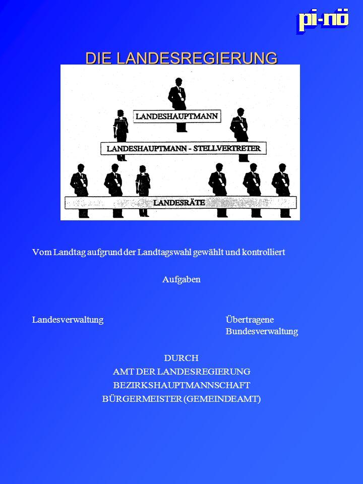 DIE LANDESREGIERUNG Vom Landtag aufgrund der Landtagswahl gewählt und kontrolliert Aufgaben Landesverwaltung Übertragene Bundesverwaltung DURCH AMT DE