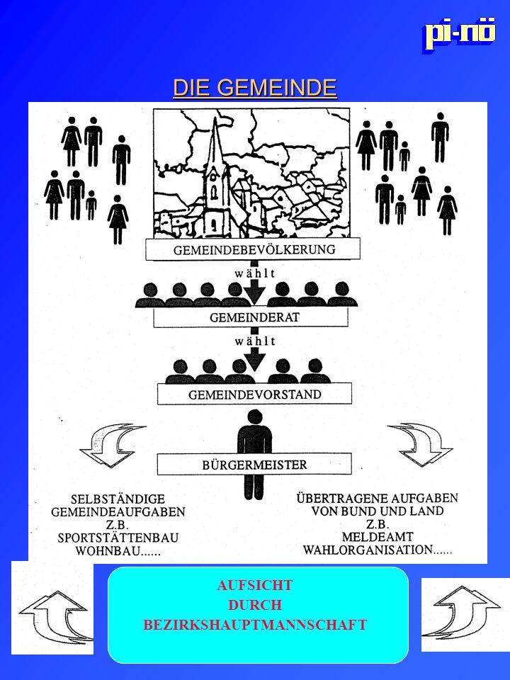 GEMEINDEBEVÖLKERUNG wählt GEMEINDEVORSTAND BÜRGERMEISTER SELBSTÄNDIGE ÜBERTRAGENE AUFGABEN GEMEINDEAUFGABEN VON BUND UND LAND Z.B. SPORTSTÄTTENBAU, ME