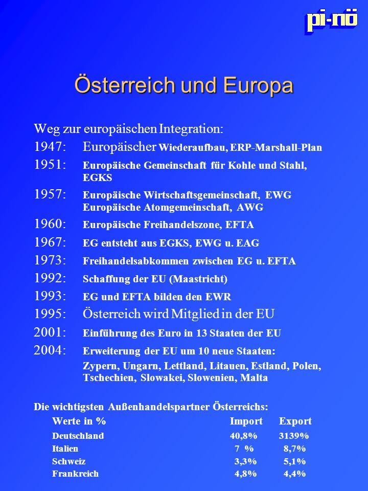 Österreich und Europa Weg zur europäischen Integration: 1947:Europäischer Wiederaufbau, ERP-Marshall-Plan 1951: Europäische Gemeinschaft für Kohle und