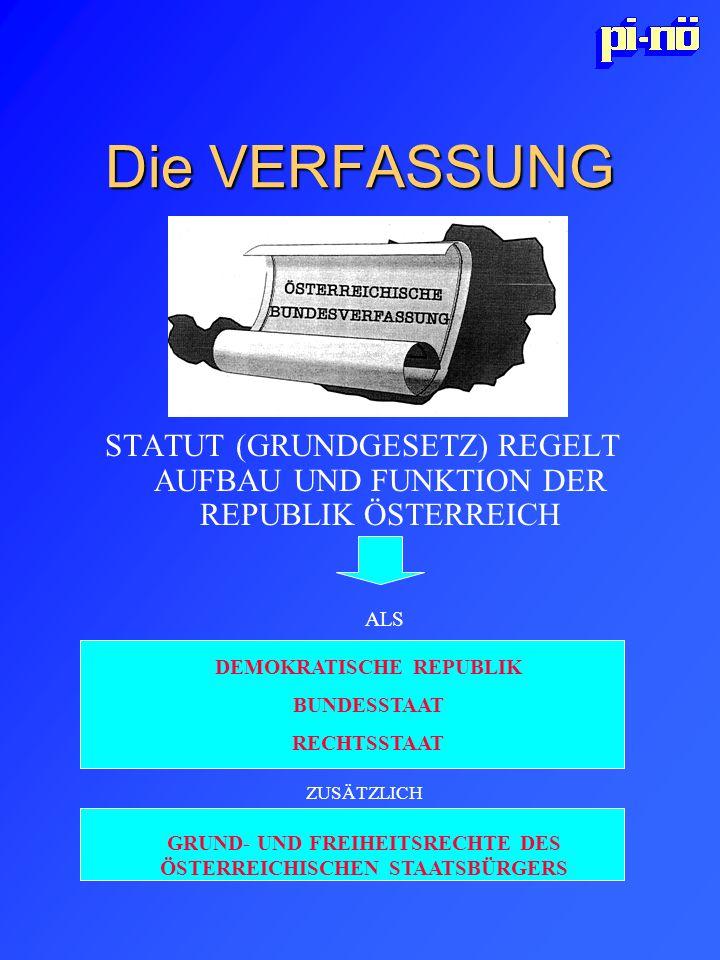 Die VERFASSUNG STATUT (GRUNDGESETZ) REGELT AUFBAU UND FUNKTION DER REPUBLIK ÖSTERREICH DEMOKRATISCHE REPUBLIK BUNDESSTAAT RECHTSSTAAT ZUSÄTZLICH GRUND