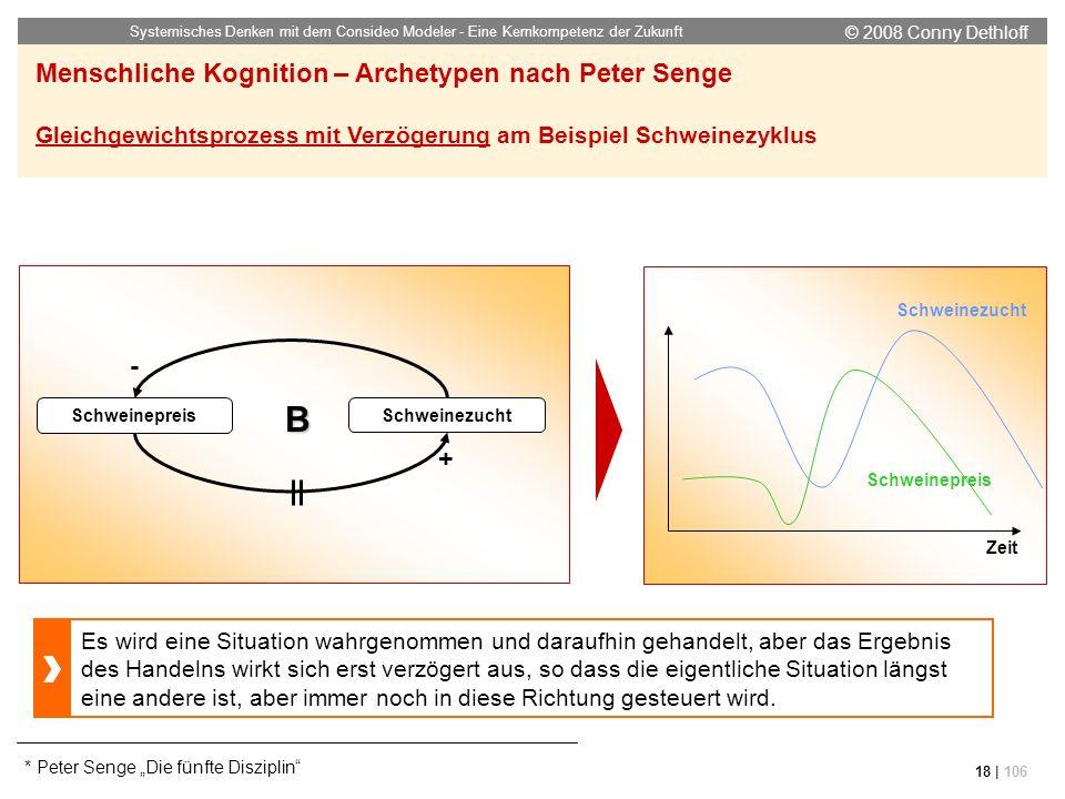 © 2008 Conny Dethloff Systemisches Denken mit dem Consideo Modeler - Eine Kernkompetenz der Zukunft 18 | 106 Schweinepreis Schweinezucht Menschliche K
