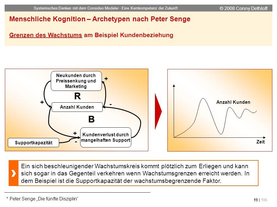 © 2008 Conny Dethloff Systemisches Denken mit dem Consideo Modeler - Eine Kernkompetenz der Zukunft 19 | 106 Neukunden durch Preissenkung und Marketin
