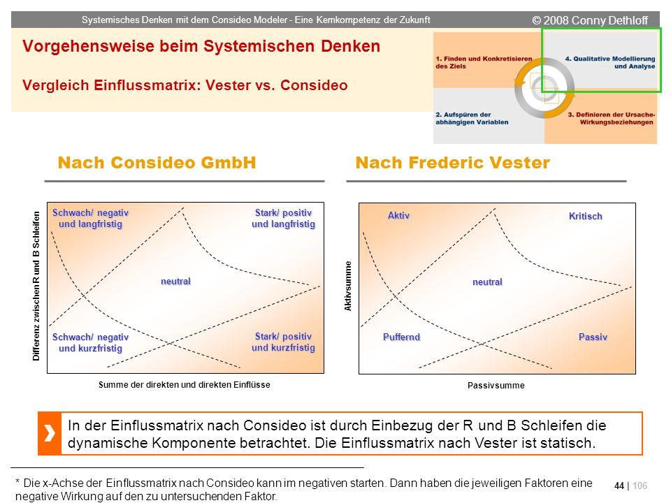 © 2008 Conny Dethloff Systemisches Denken mit dem Consideo Modeler - Eine Kernkompetenz der Zukunft 44 | 106 Vorgehensweise beim Systemischen Denken V