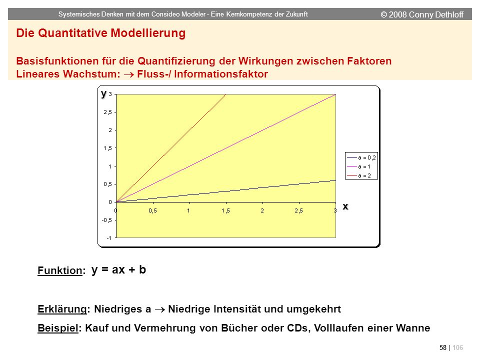 © 2008 Conny Dethloff Systemisches Denken mit dem Consideo Modeler - Eine Kernkompetenz der Zukunft 58 | 106 Funktion: Erklärung: Niedriges a Niedrige
