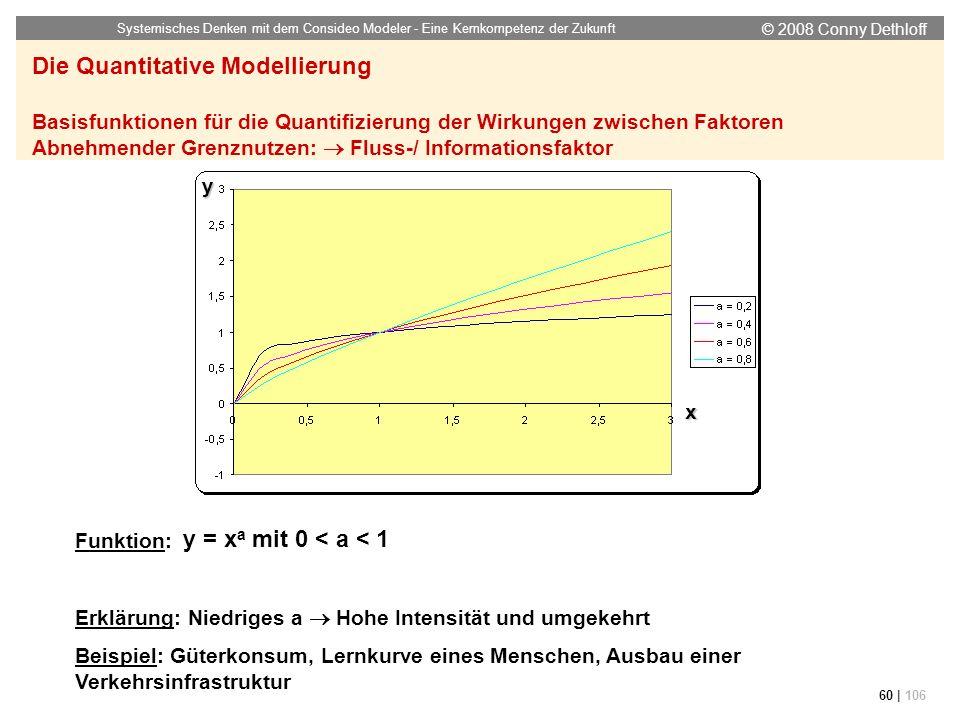 © 2008 Conny Dethloff Systemisches Denken mit dem Consideo Modeler - Eine Kernkompetenz der Zukunft 60 | 106 Funktion: Erklärung: Niedriges a Hohe Int