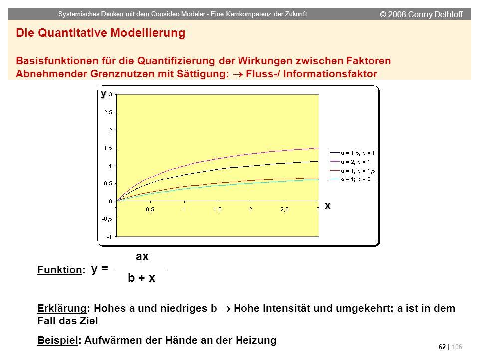 © 2008 Conny Dethloff Systemisches Denken mit dem Consideo Modeler - Eine Kernkompetenz der Zukunft 62 | 106 Funktion: Erklärung: Hohes a und niedrige
