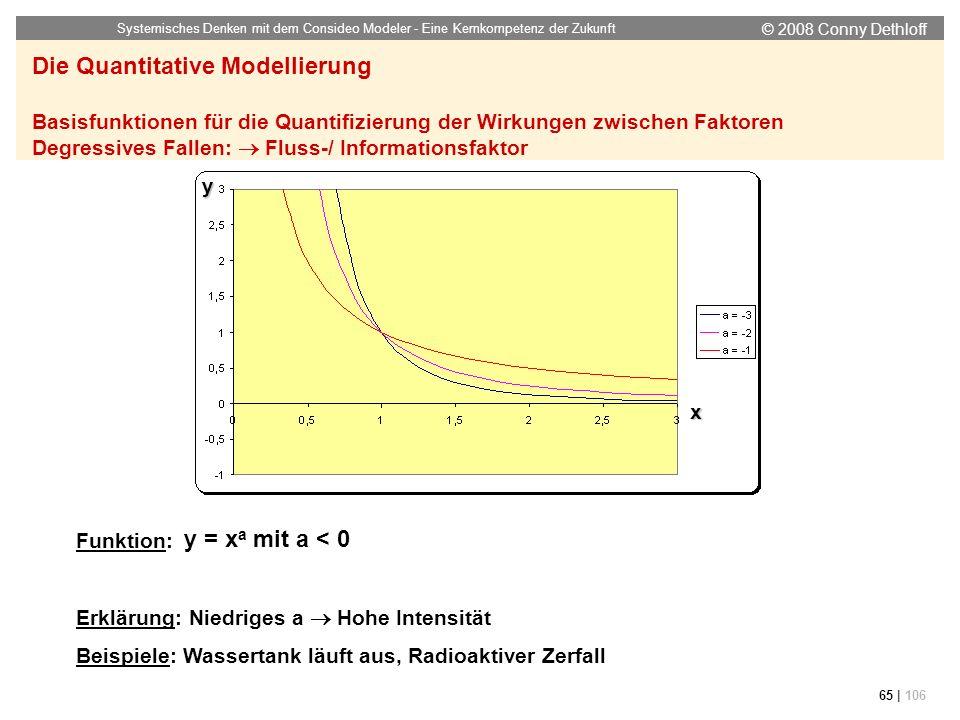 © 2008 Conny Dethloff Systemisches Denken mit dem Consideo Modeler - Eine Kernkompetenz der Zukunft 65 | 106 Funktion: Erklärung: Niedriges a Hohe Int