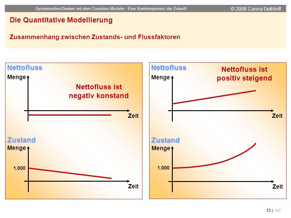 © 2008 Conny Dethloff Systemisches Denken mit dem Consideo Modeler - Eine Kernkompetenz der Zukunft 73 | 106 Die Quantitative Modellierung Zusammenhan