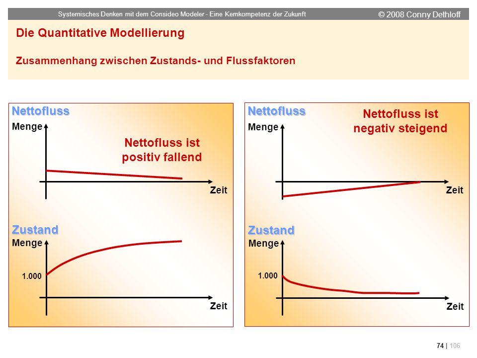 © 2008 Conny Dethloff Systemisches Denken mit dem Consideo Modeler - Eine Kernkompetenz der Zukunft 74 | 106 Die Quantitative Modellierung Zusammenhan