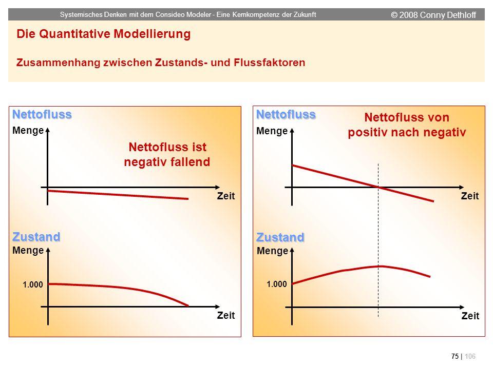 © 2008 Conny Dethloff Systemisches Denken mit dem Consideo Modeler - Eine Kernkompetenz der Zukunft 75 | 106 Die Quantitative Modellierung Zusammenhan