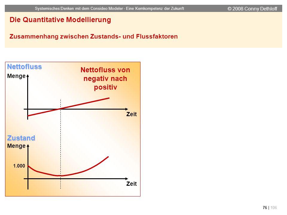 © 2008 Conny Dethloff Systemisches Denken mit dem Consideo Modeler - Eine Kernkompetenz der Zukunft 76 | 106 Die Quantitative Modellierung Zusammenhan